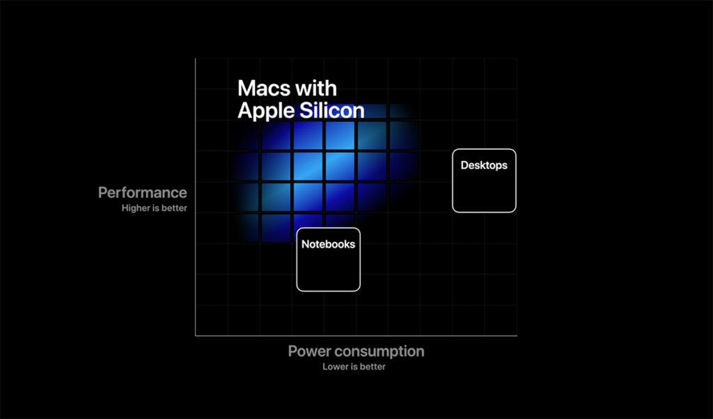 【比較】IntelCoreとARM iMac、なぜApple Silicon iMacなのか
